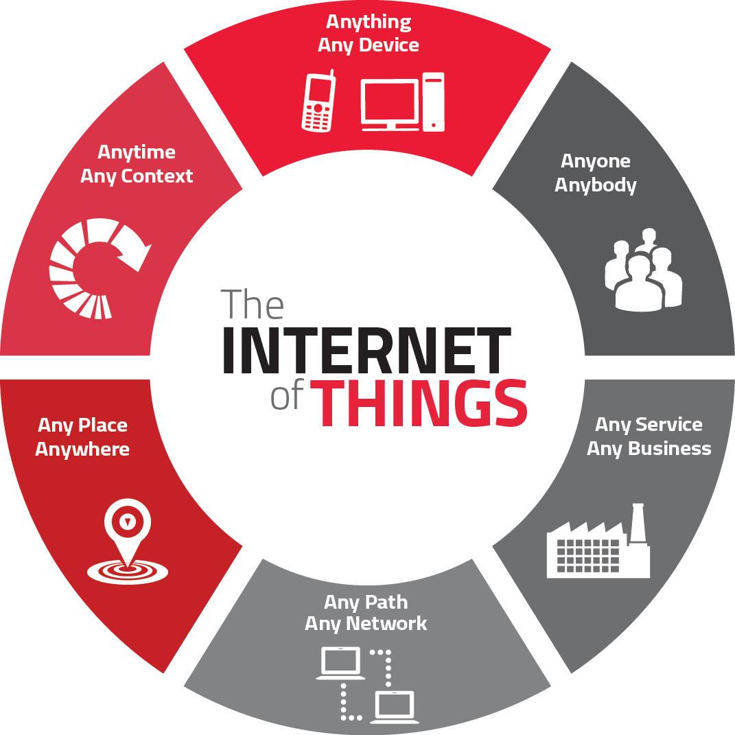 Infographic of challenges that Internet of Things will face