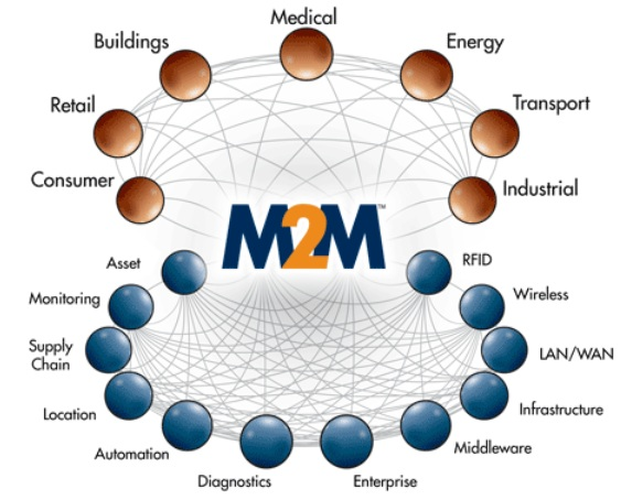 Examples of M2M communication
