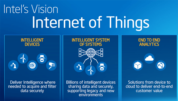 Intel internet of things iot intel iot everything about intel iot Smart home architecture based on event driven dpws