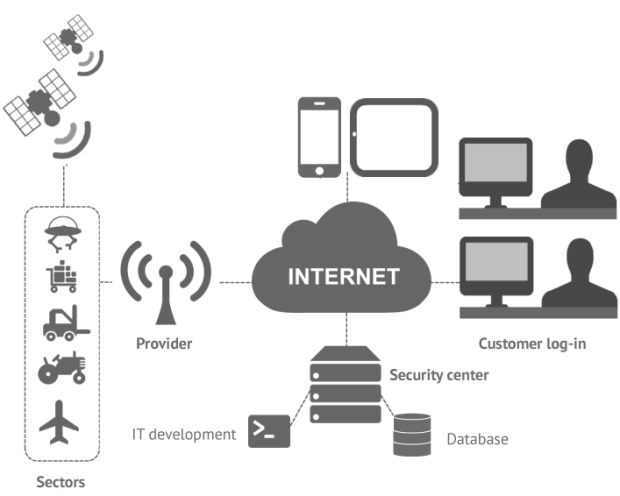 Internet of Things security process
