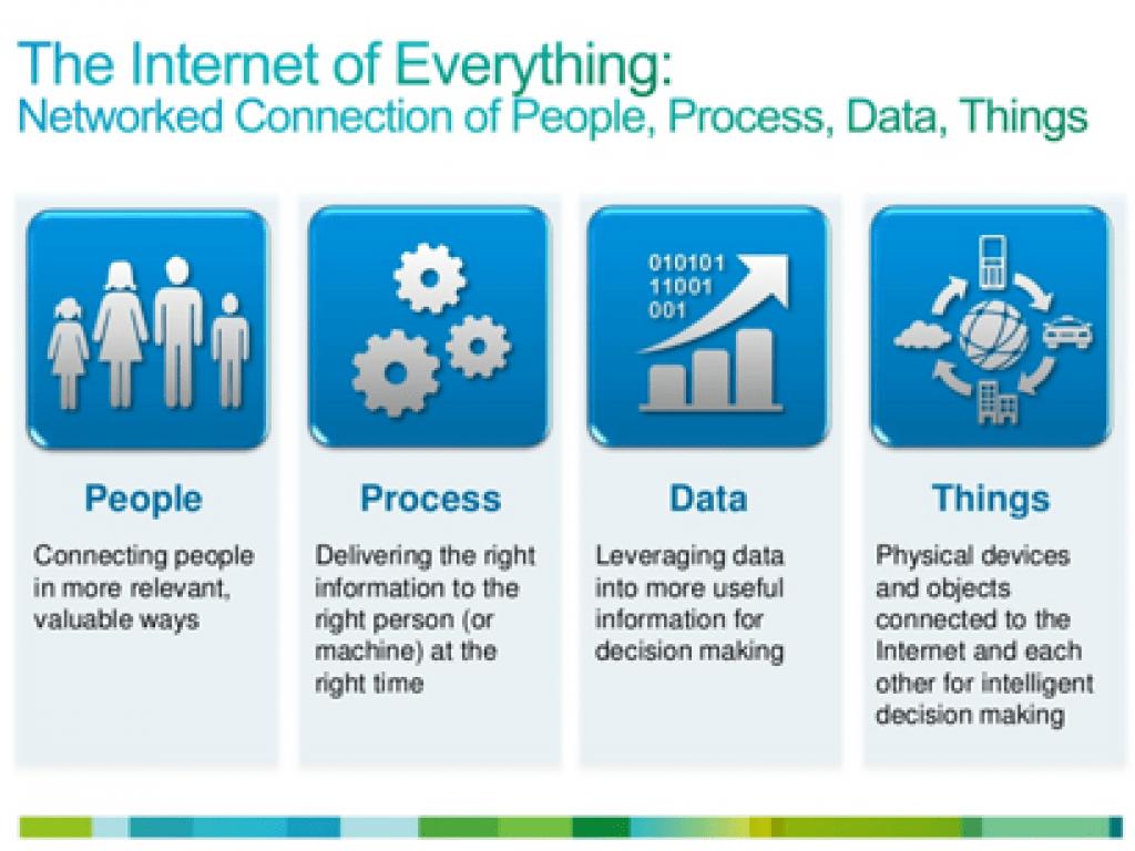 What Is Cisco Internet of Everything (IoE) - Cisco IoE Overview