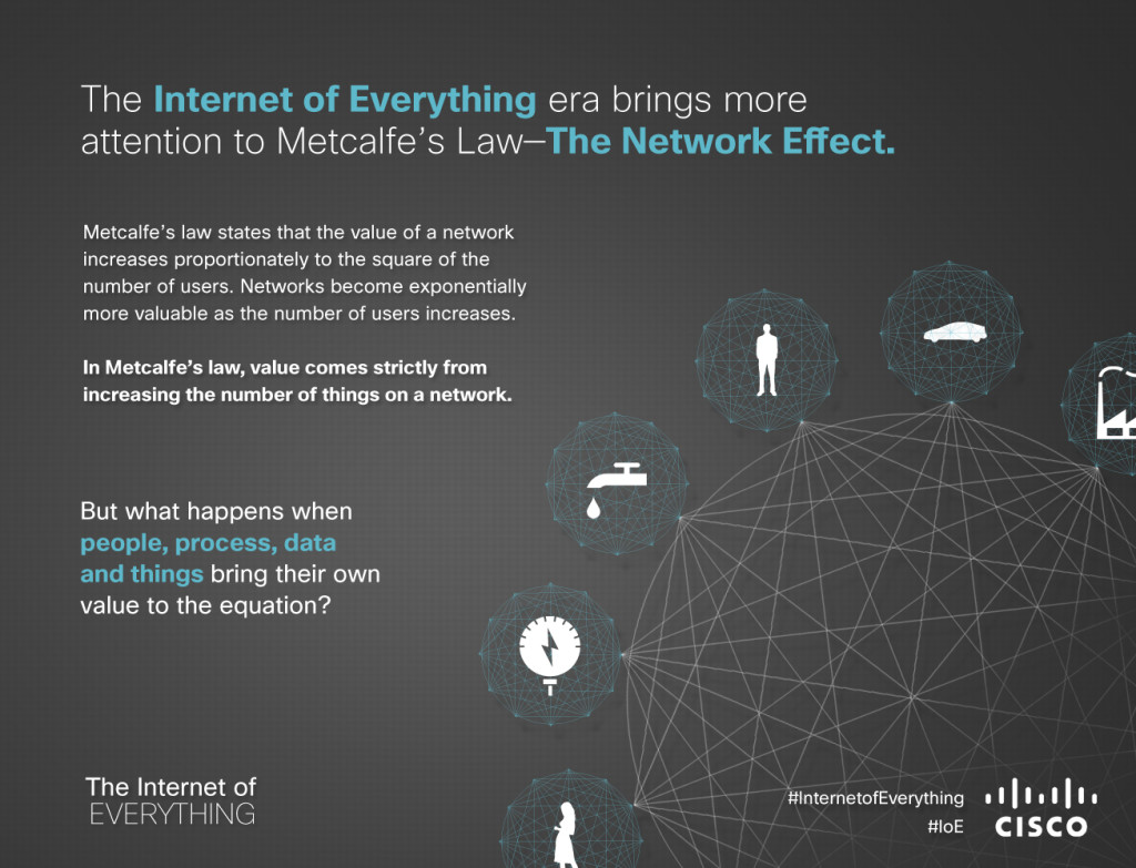 IoE_Harnessing_-an_-Exponentially_-More_-Powerful_-Internet_Infographic