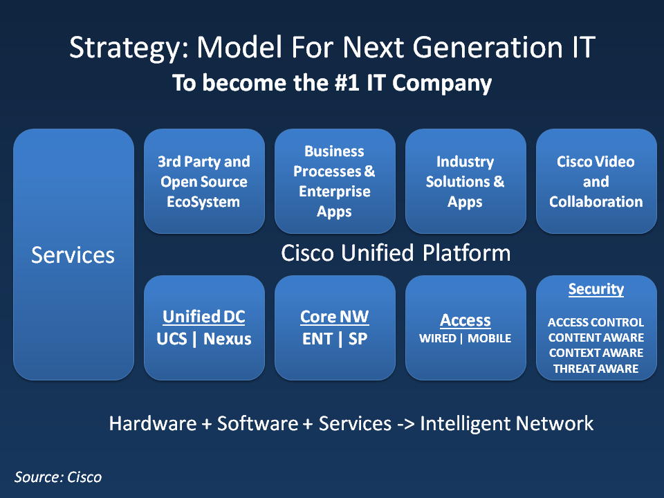 Model-For-Next-Generation-IT