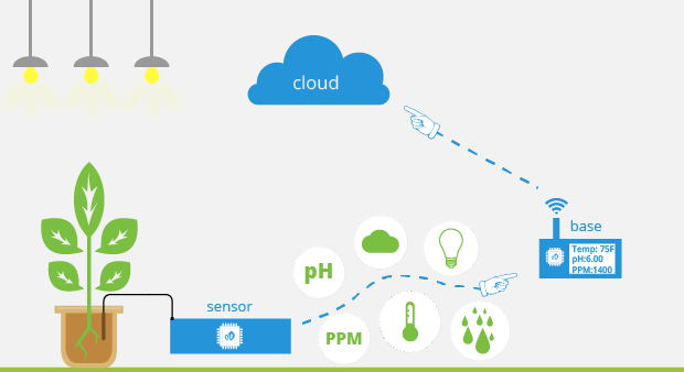 Agriculture Internet of Things (IoT) Technology | Applications