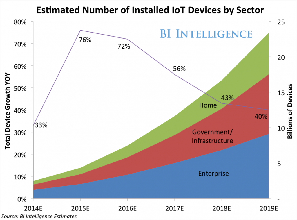 Internet of Things Growth Assumptions