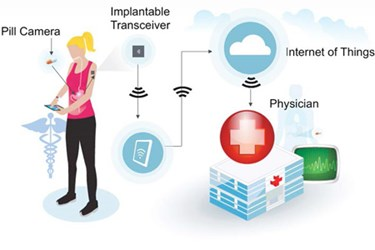 375_250-iot_healthcareimage