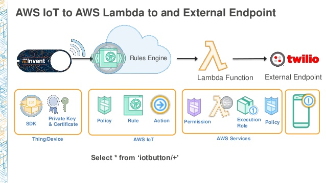 Amazon Web Services to Lamba