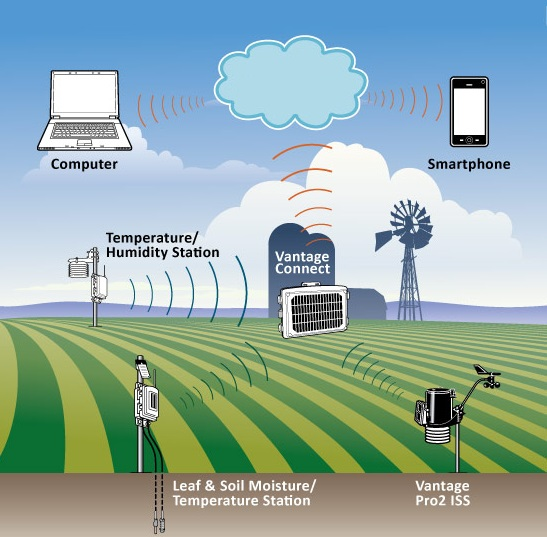 Image result for iot in Weather Prediction