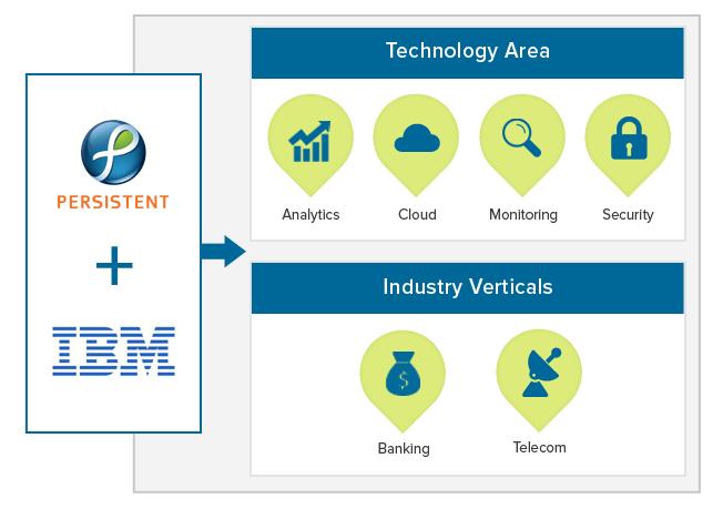 Partnership_IBM