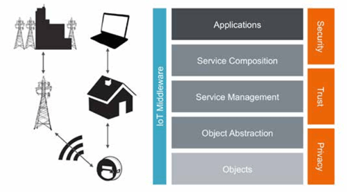 iot-reality-fig7