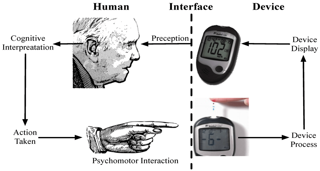 human machine interface (HMI) health care
